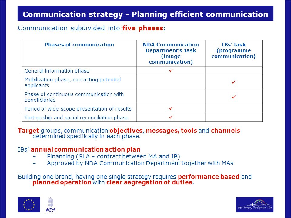 Communication strategy - Planning efficient communication