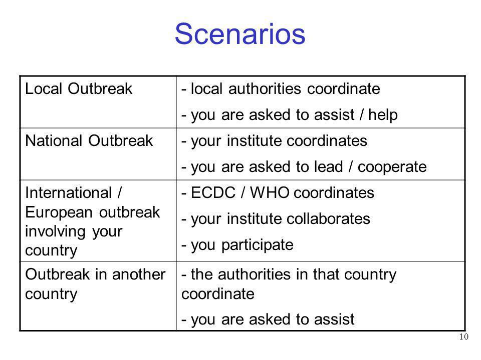 Scenarios Local Outbreak - local authorities coordinate