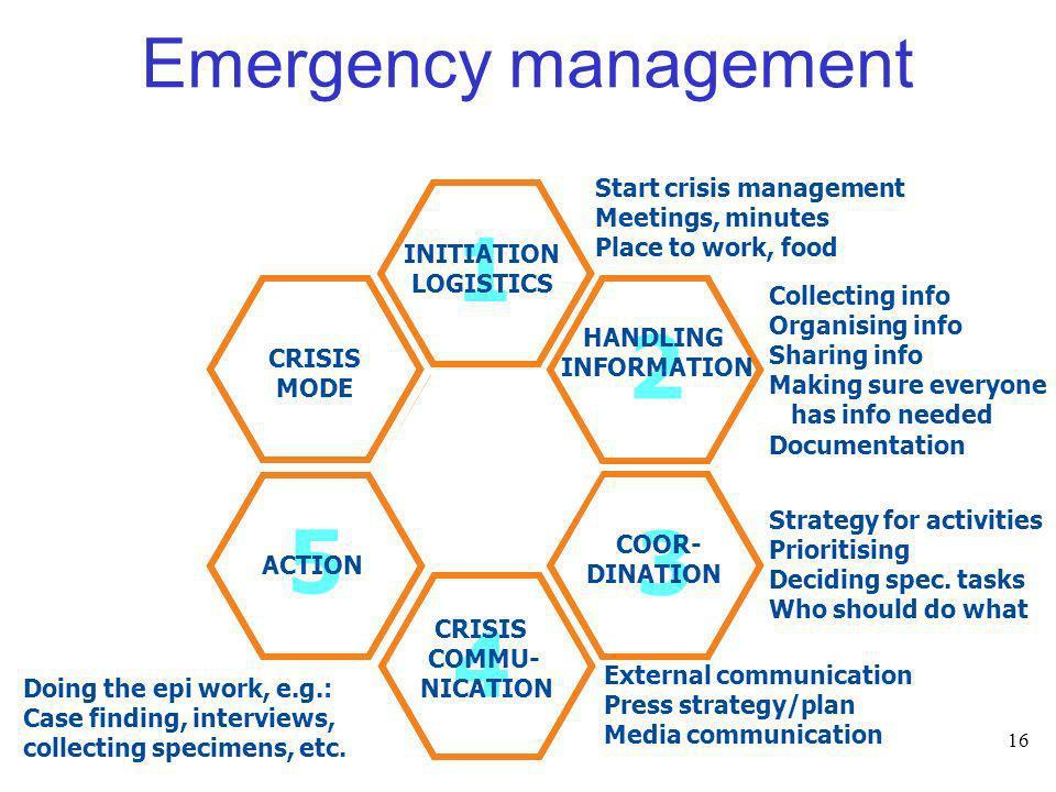 1 1 2 2 5 5 3 3 4 4 Emergency management Start crisis management