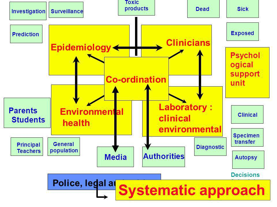 Systematic approach Clinicians Epidemiology Co-ordination Laboratory :
