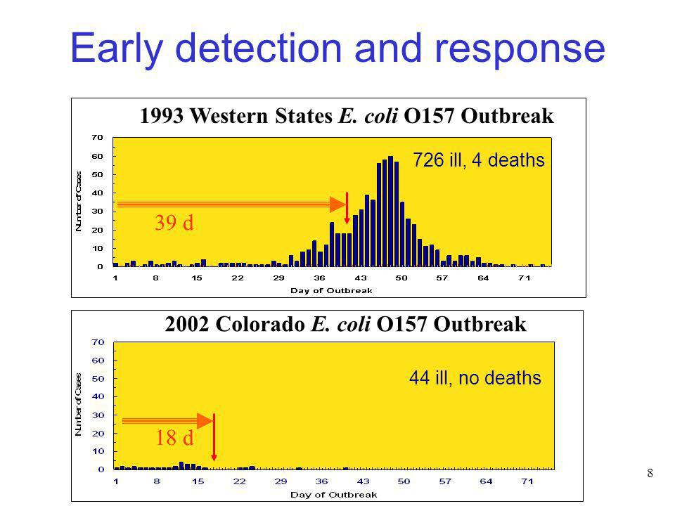 Early detection and response