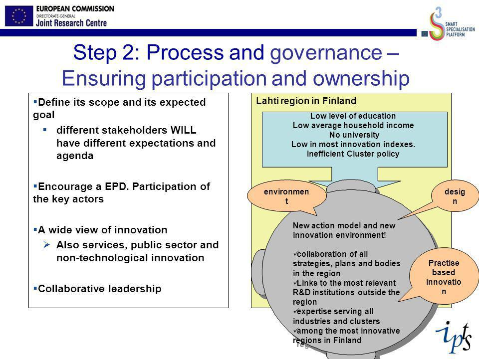 Step 2: Process and governance – Ensuring participation and ownership