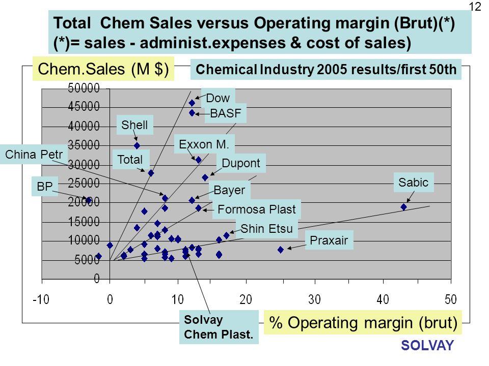 Total Chem Sales versus Operating margin (Brut)(*)