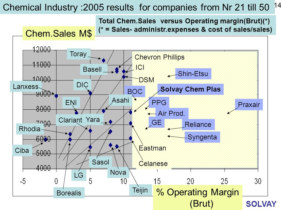 Chemical Industry :2005 results for companies from Nr 21 till 50
