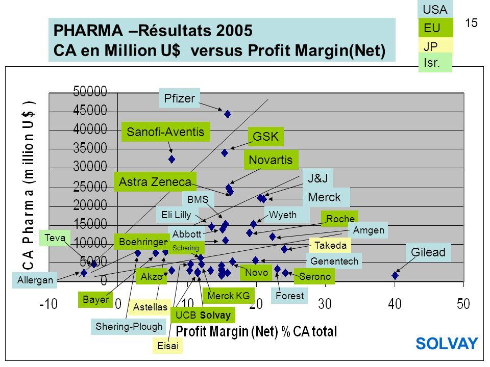 CA en Million U$ versus Profit Margin(Net)