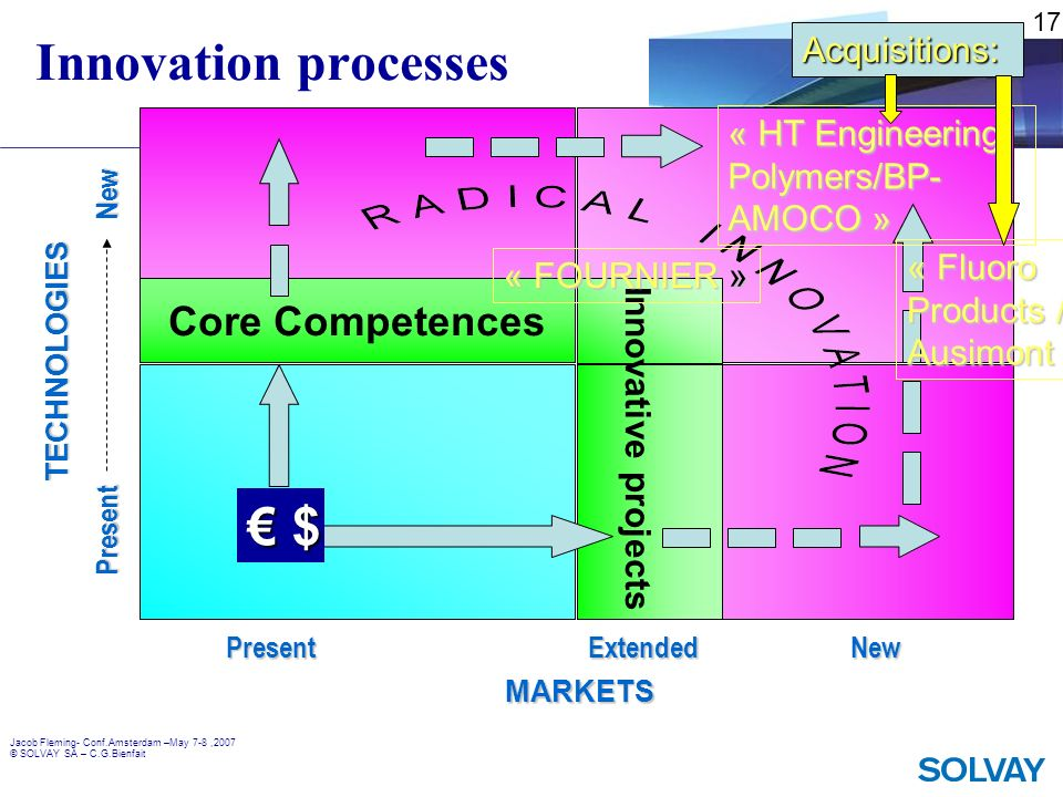 Innovation processes € $ Core Competences Acquisitions: