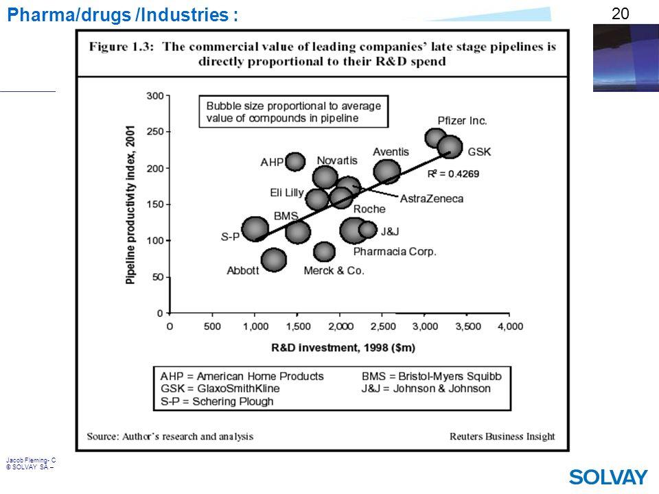 Pharma/drugs /Industries :