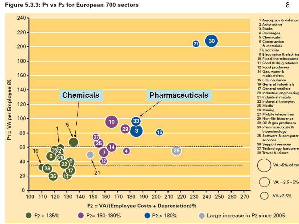 8 Chemicals Pharmaceuticals