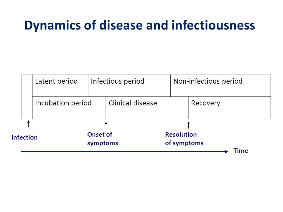 Dynamics of disease and infectiousness