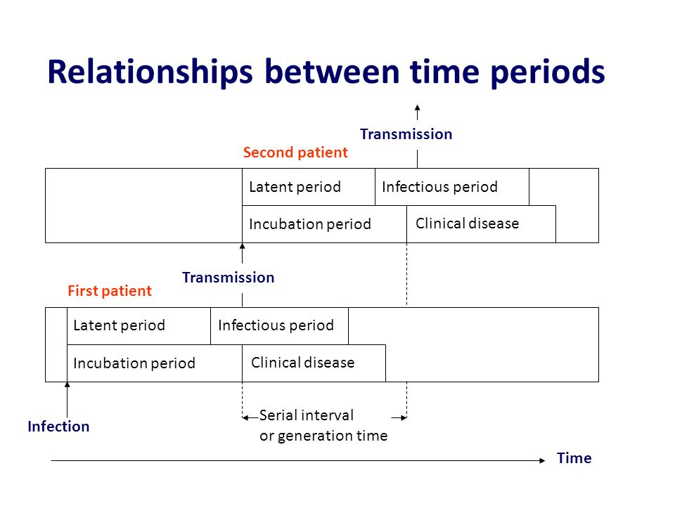 Relationships between time periods
