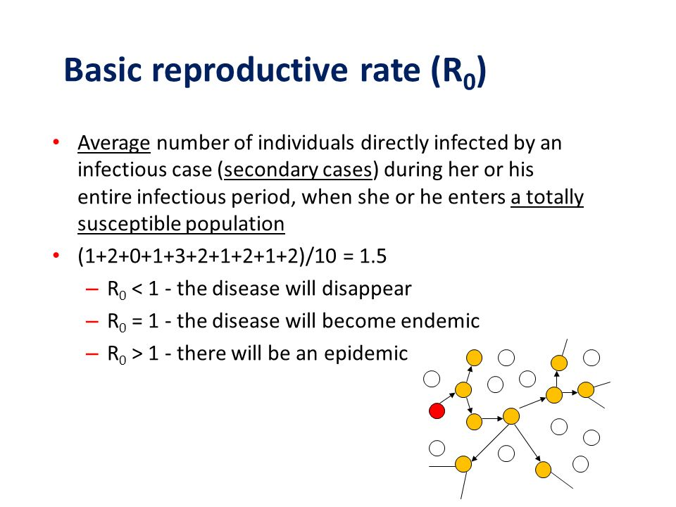 Basic reproductive rate (R0)