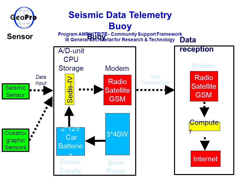 Seismic Data Telemetry Buoy