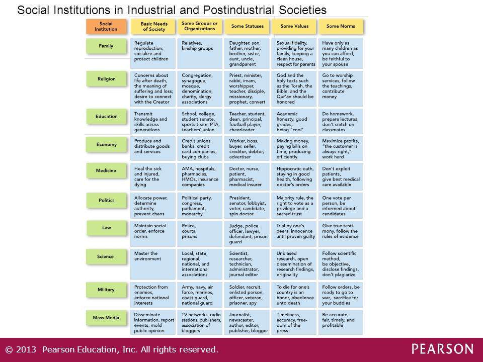 Social Institutions in Industrial and Postindustrial Societies