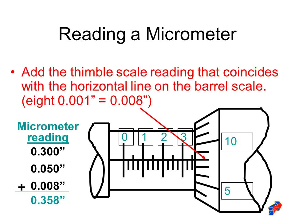 how to fix a micrometer