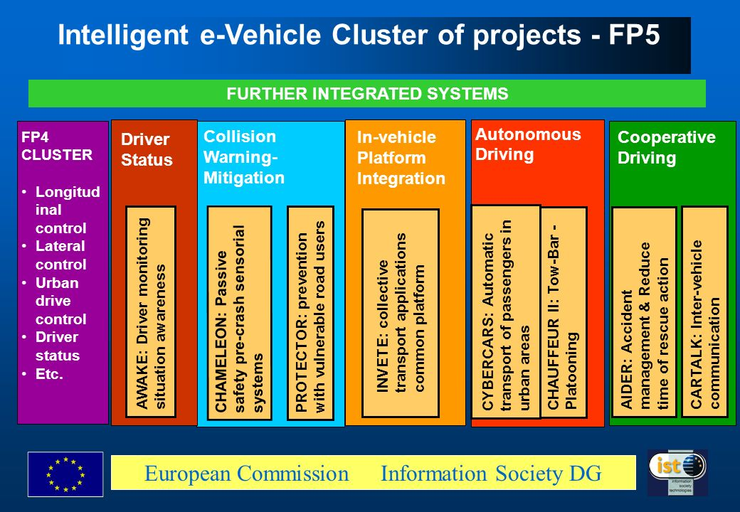 Intelligent e-Vehicle Cluster of projects - FP5