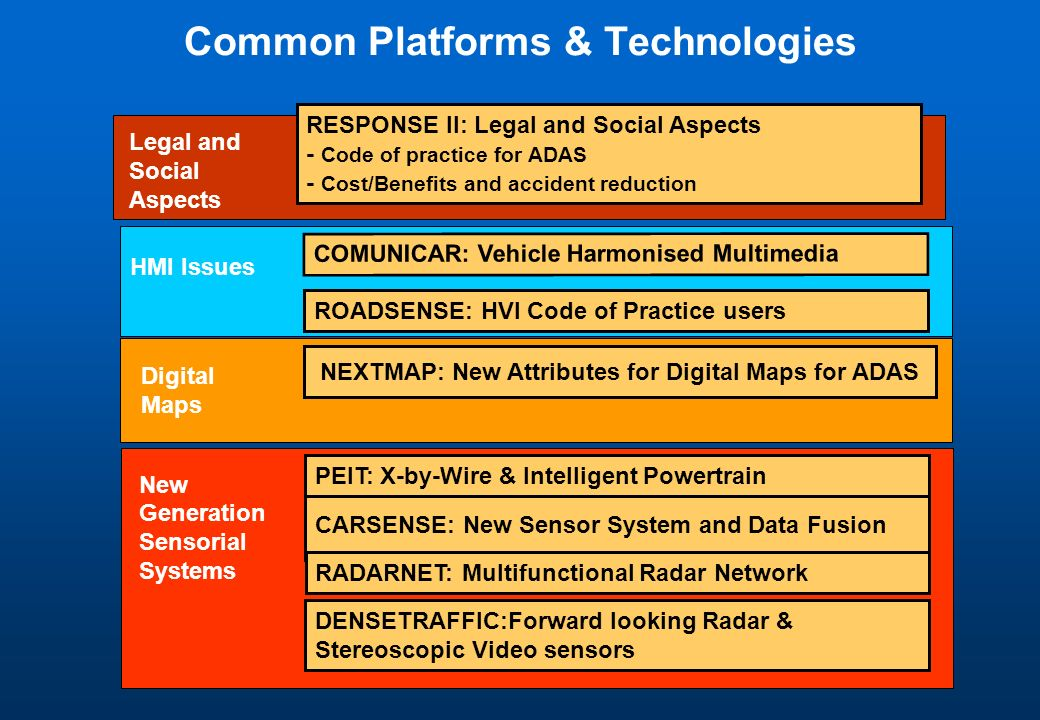 Common Platforms & Technologies