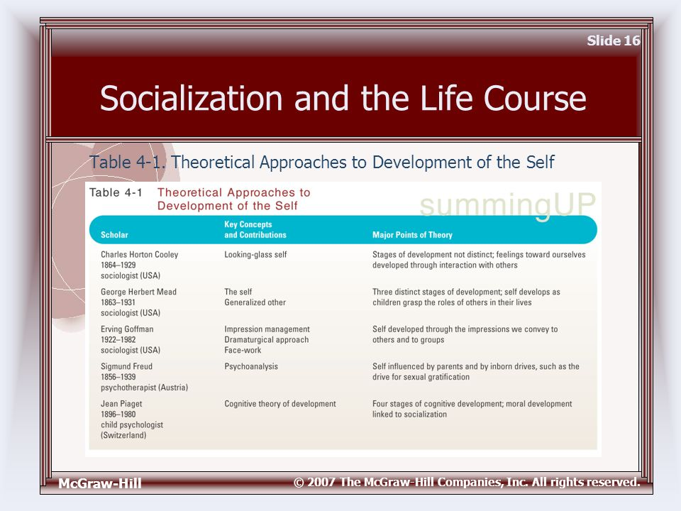 theoretical approaches to development a Theoretical approaches to human growth and development / practice exam exam instructions: choose your answers to the questions and click 'next' to.