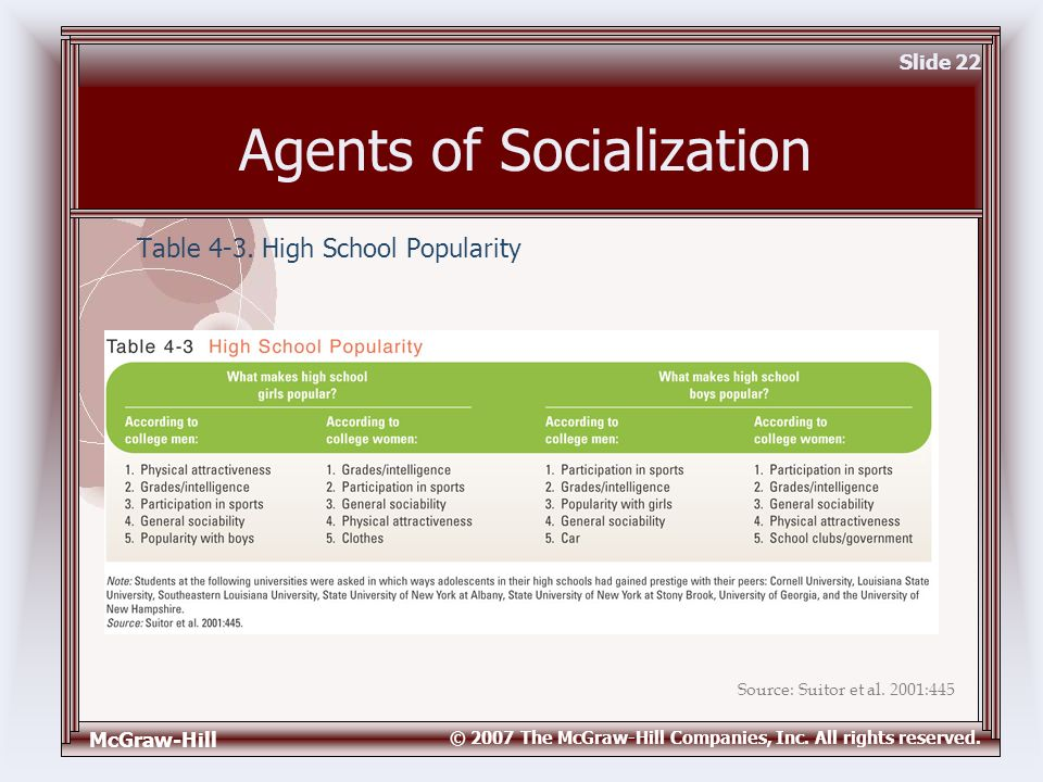 what are agents of socialization Class notes professor henry schissler principles of sociology agents of socialization – part one socialization is the process by which, through the agents of socialization, individuals learn about and come to believe in their culture.