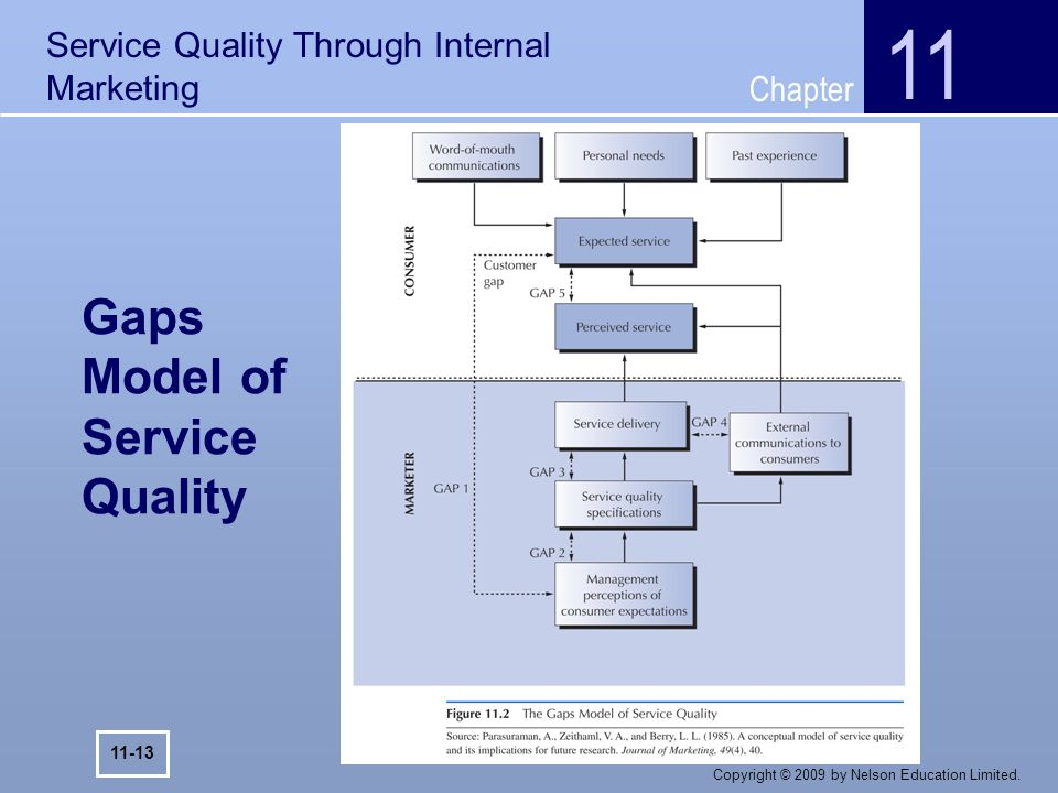 analysis of internal service quality The relationship between service quality and customer satisfaction: the example of cjcu library i-ming wang chich-jen shieh⁄ department of international business.