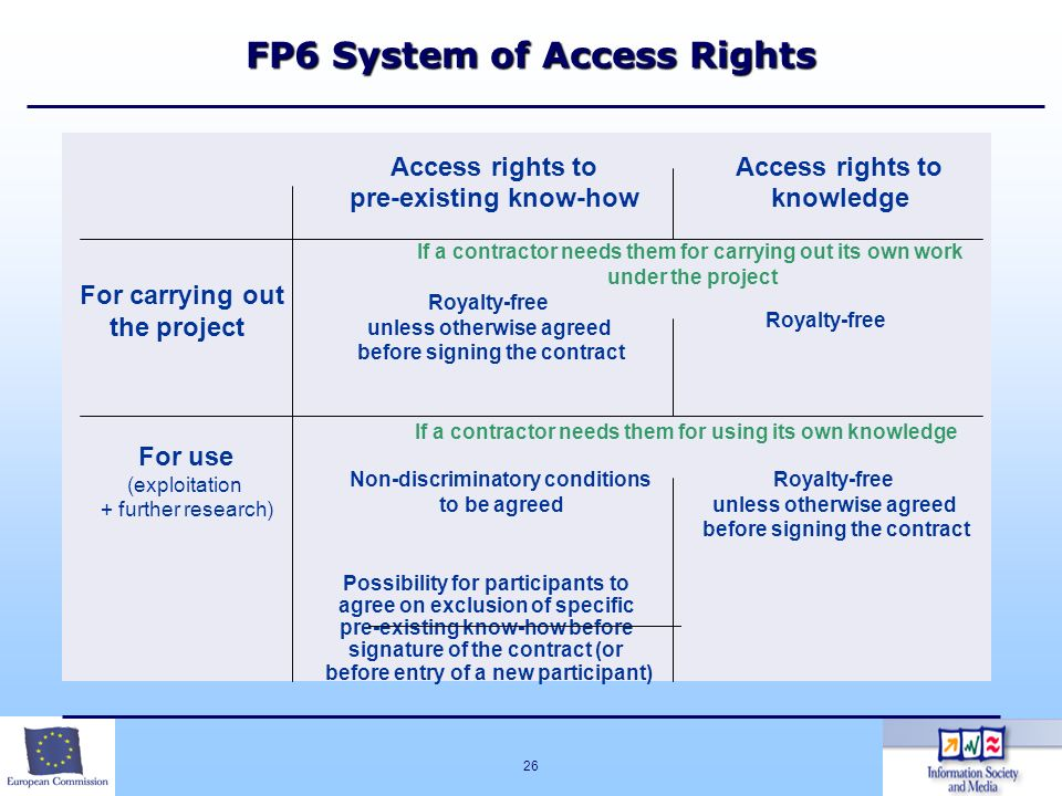 FP6 System of Access Rights