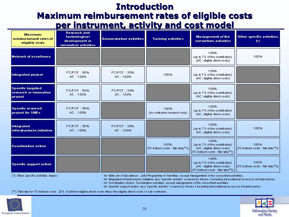Introduction Maximum reimbursement rates of eligible costs per instrument, activity and cost model
