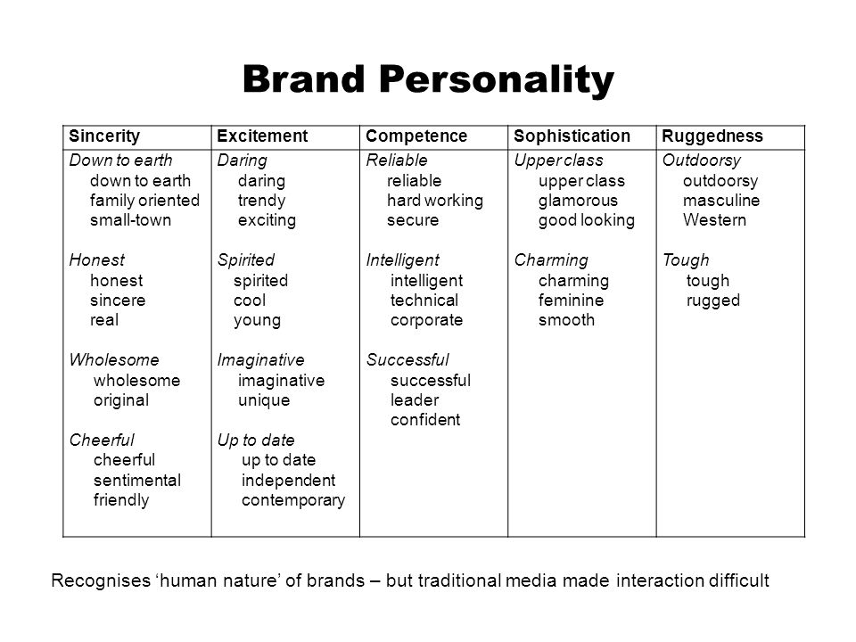 relationship between human personality and brand