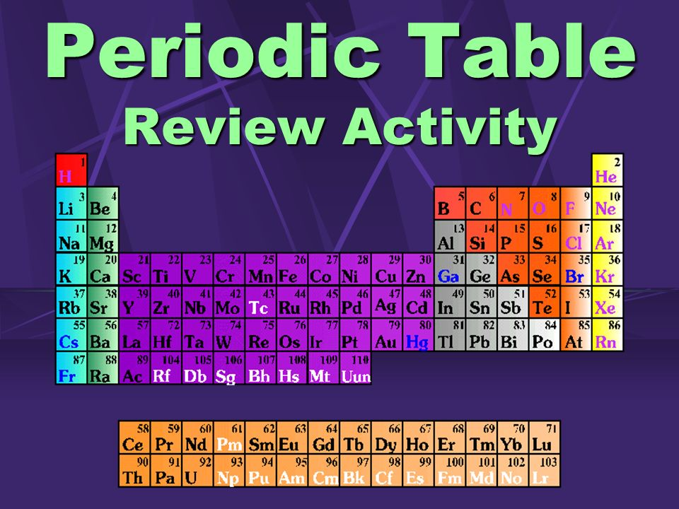 Periodic table review activity ppt video online download 1 periodic table review activity urtaz Choice Image