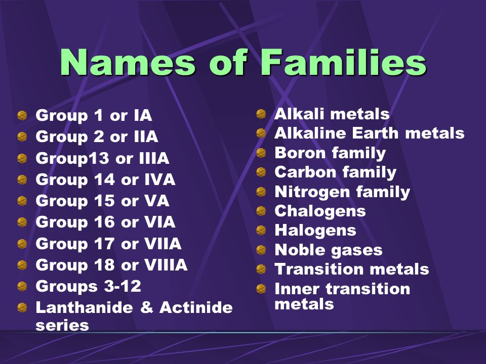 Names of Families Group 1 or IA Group 2 or IIA Group13 or IIIA