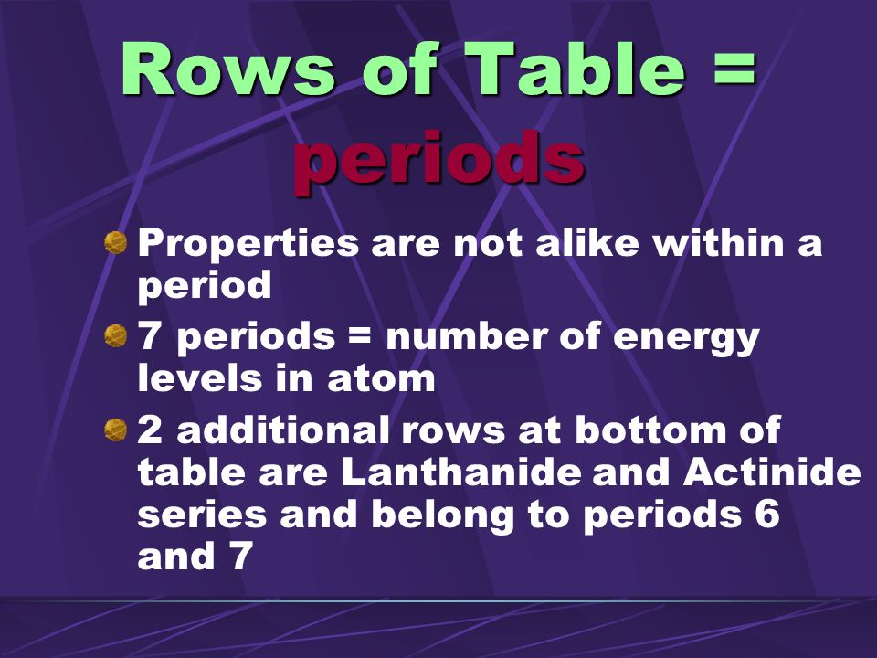Rows of Table = periods Properties are not alike within a period