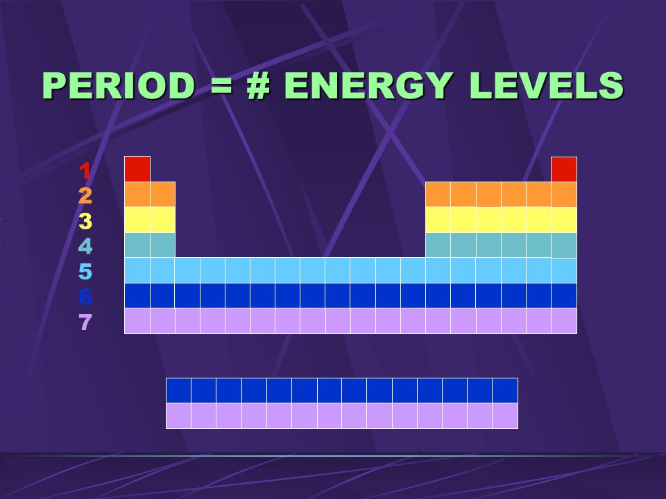 PERIOD = # ENERGY LEVELS