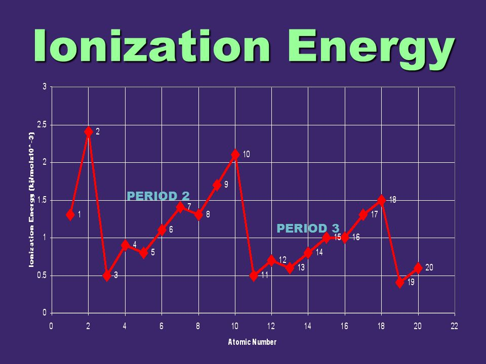 Ionization Energy PERIOD 2 PERIOD 3