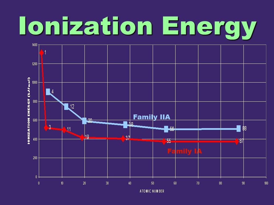 Ionization Energy Family IIA Family IA