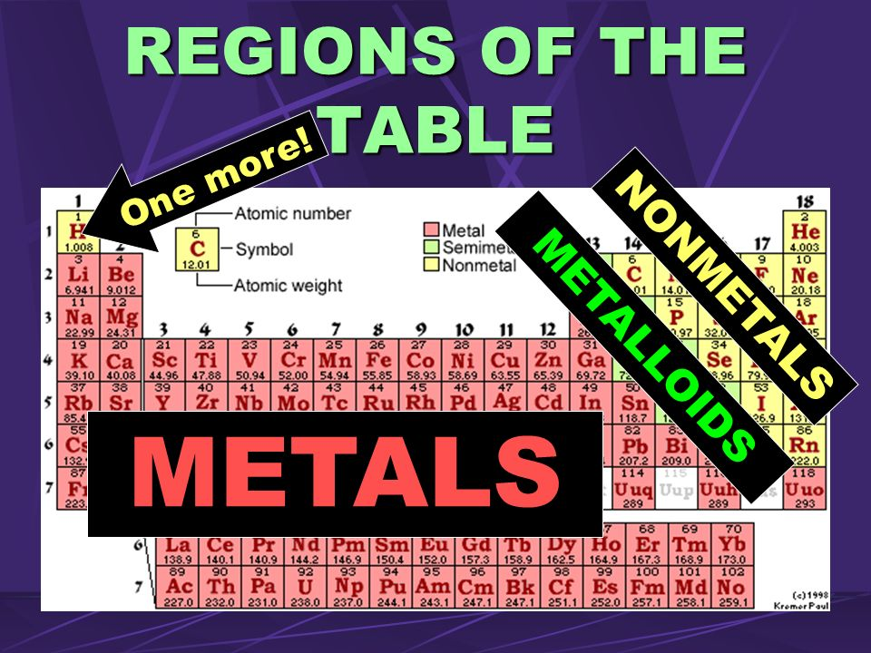 REGIONS OF THE TABLE One more! NONMETALS METALLOIDS METALS