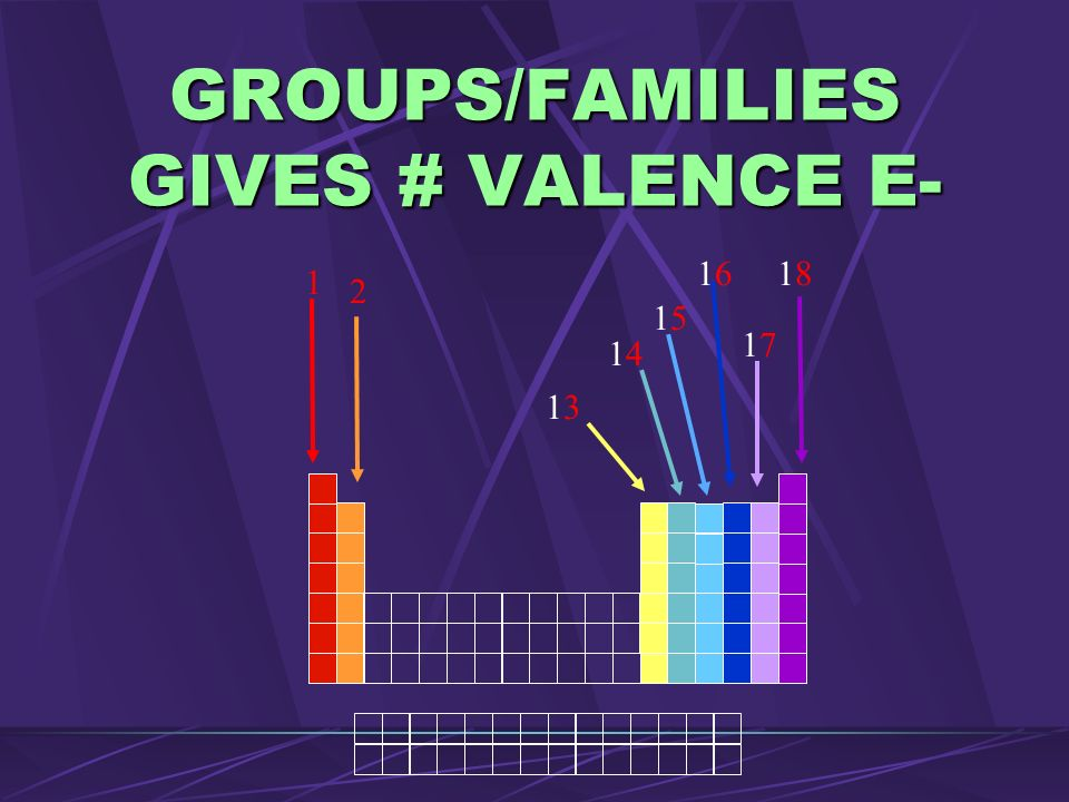 GROUPS/FAMILIES GIVES # VALENCE E-