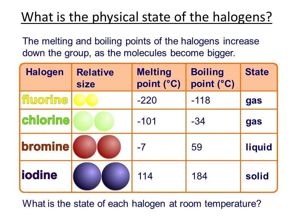 State Of Chlorine In Room Temperature