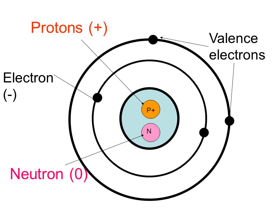 How many valence electrons are in an atom of sulfur?