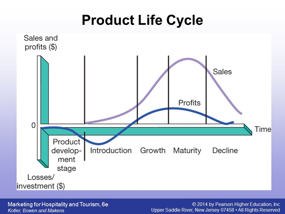 product life cycle of itc bingo We are a not-for-profit research and development company that develops creative solutions for nationally significant challenges in defense, environmental and intelligence.