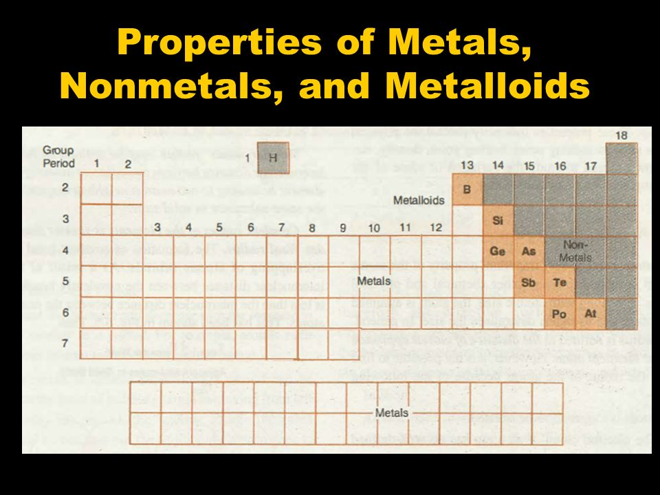 Properties of Metals, Nonmetals, and Metalloids - ppt ...