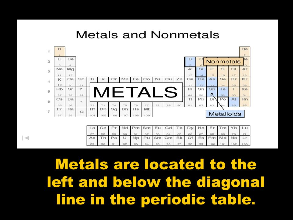 Properties of metals nonmetals and metalloids ppt for Table properties