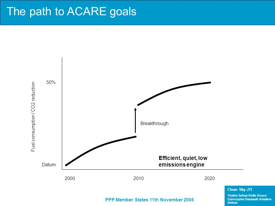 The path to ACARE goals Efficient, quiet, low emissions engine 50%