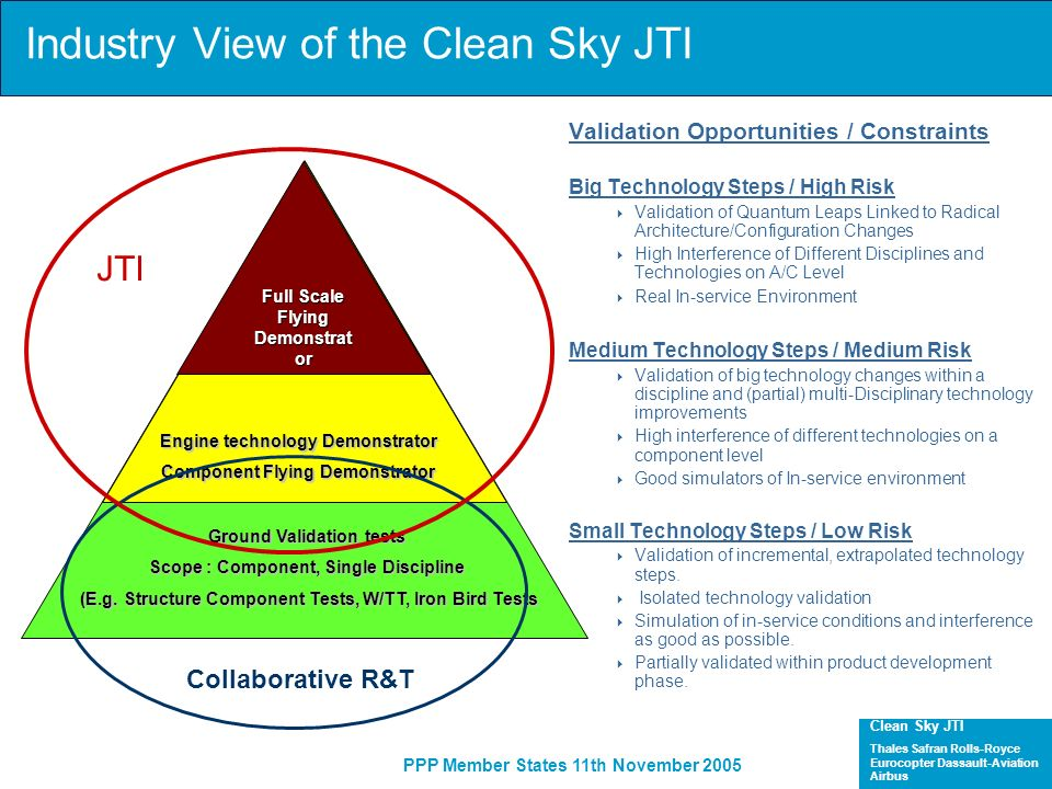 Industry View of the Clean Sky JTI