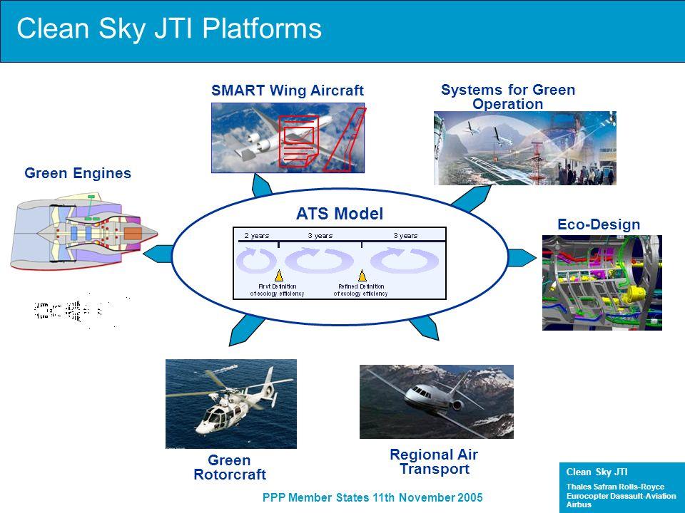 Clean Sky JTI Platforms