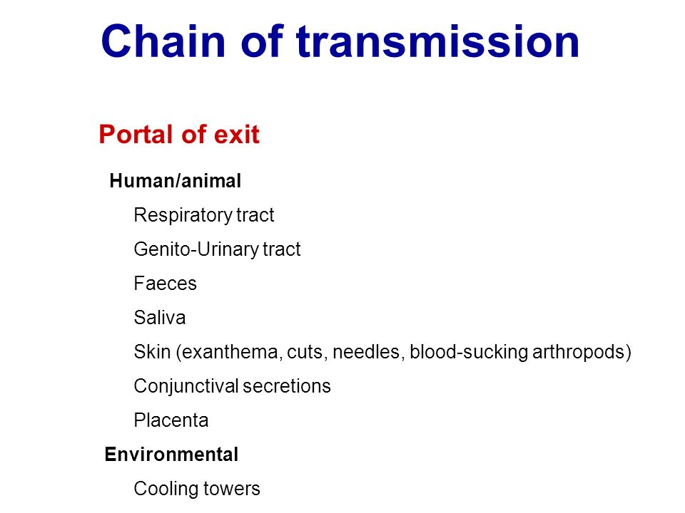 Chain of transmission Portal of exit Human/animal Respiratory tract