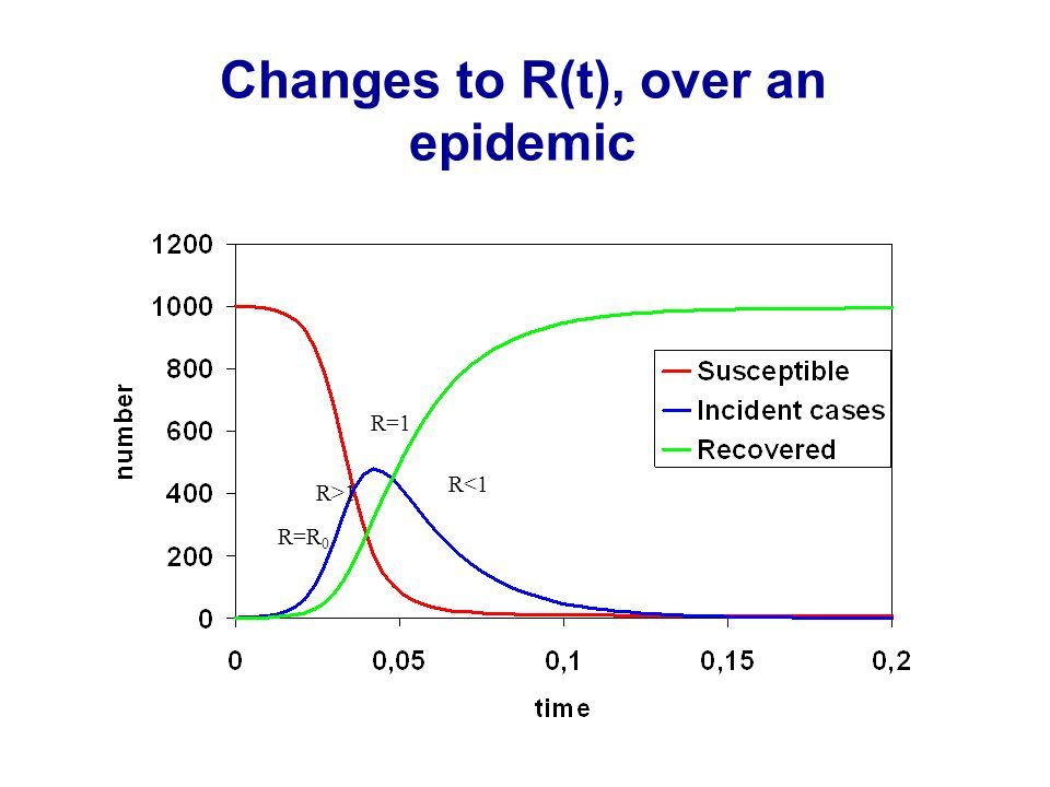 Changes to R(t), over an epidemic