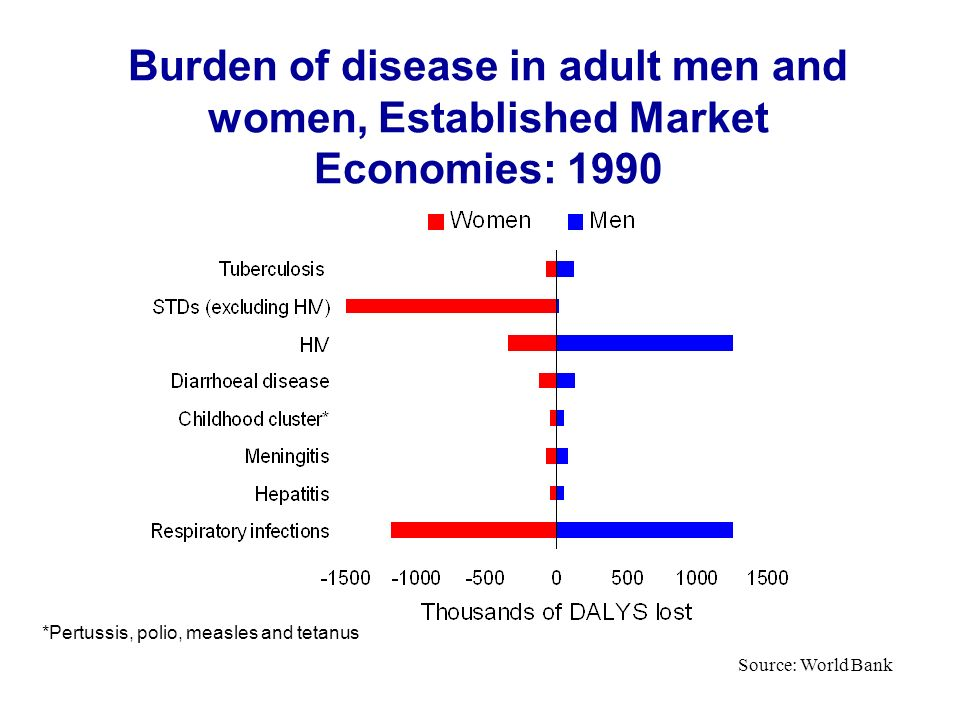 Burden of disease in adult men and women, Established Market Economies: 1990