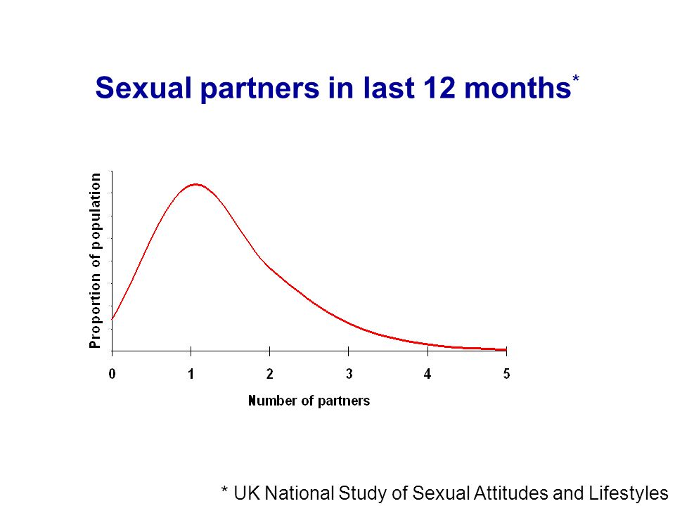 Sexual partners in last 12 months*