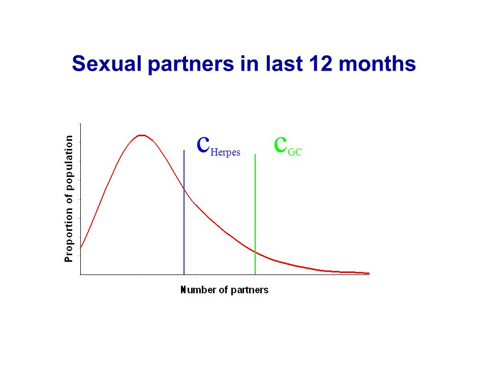 Sexual partners in last 12 months
