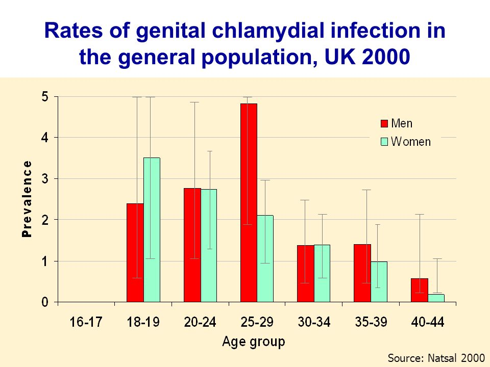 Rates of genital chlamydial infection in the general population, UK 2000