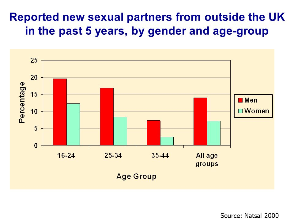 Reported new sexual partners from outside the UK in the past 5 years, by gender and age-group