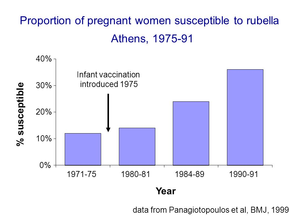 Proportion of pregnant women susceptible to rubella